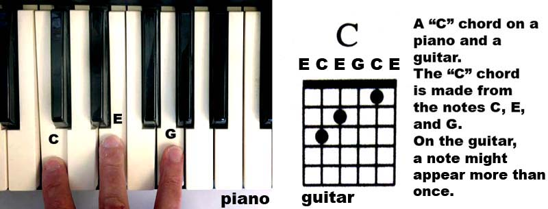 Guitar guitar chords g c d : FREE EASY BEGINNER GUITAR LESSONS- 30 MINUTES